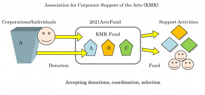 Association for Corporate Support of the Arts (KMK)